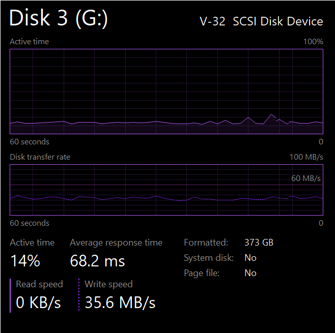 SSD disk Throughput VS HDD